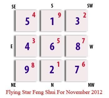 Feng Shui Flying Star - November 2012