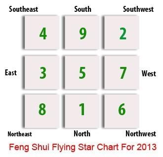 Flying Star Feng Shui Update 2012