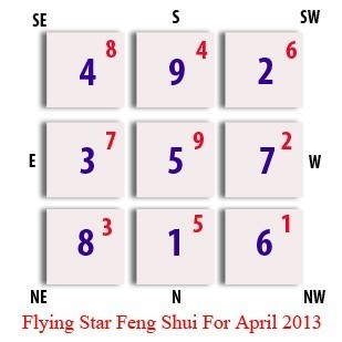 Flying Star update for April 2013