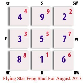 Flying Star Update for August 2013