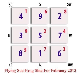 Flying Star Feng Shui Update-February 2013