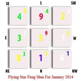 Flying Star Feng Shui for January 2014